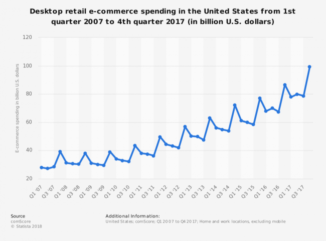statistic_id276387_quarterly-us-desktop-retail-e-commerce-spending-2007-2017